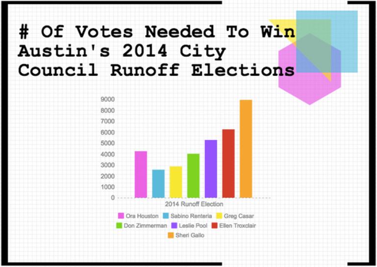 2014runoffelections